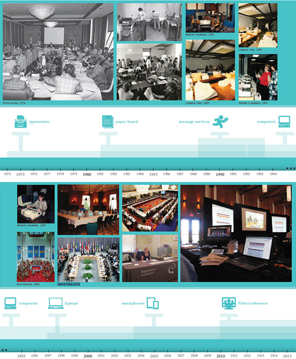 Photo spread showcasing the evolution of conference services from 1973 to 2015