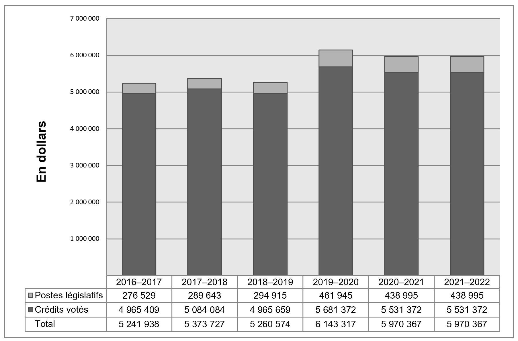 Graphique des tendances relatives aux dépenses du Ministère